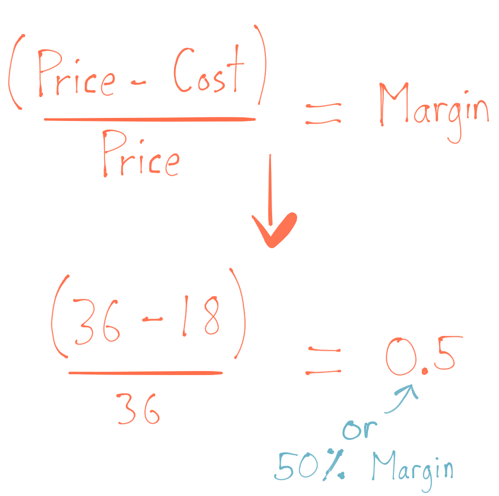 Formula for Margin is open parentheses Price minus Cost close parentheses divided by Price, so the Margin on Zealot sunglasses is 50 percent