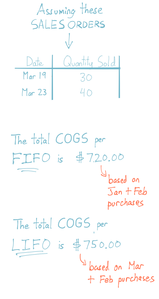 Cost Of Moving >> Moving Average Formula For Calculating Cost Inflow Inventory Blog
