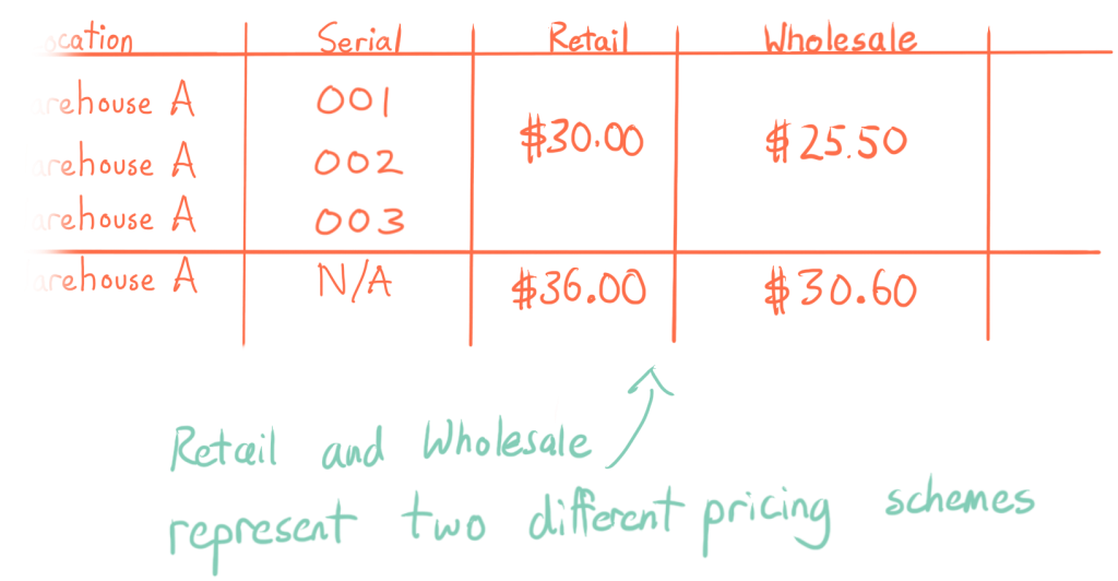 Retail and wholesale represent two different pricing schemes
