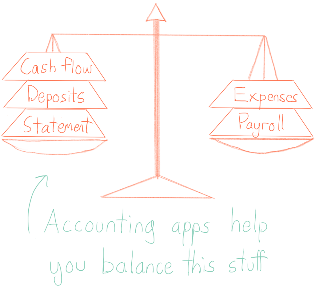 Small business accounting apps help balance stuff like cash flow, deposits, statements, expenses, and payroll.