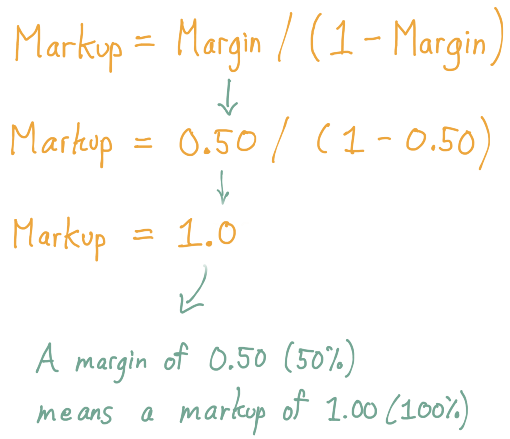 Given Markup = Margin / (1 - Margin), then a Margin of 0.50 (50%) equals a markup of 1.00 (100%)