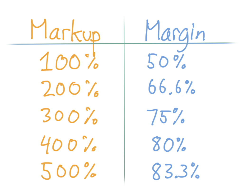 A table showing Markup values and their margin equivalents. Markup of 100% is a margin of 50%, a markup of 200% is a margin of 66.6%, etc.