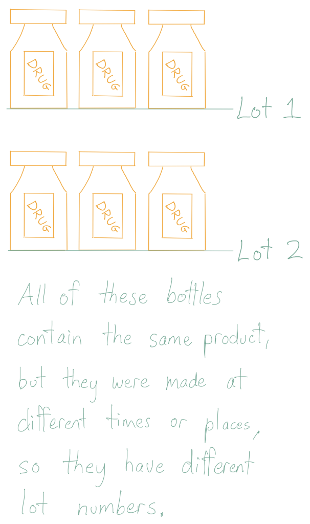 All of these bottles contain the same product, but they were made at different times or places, so they have different lot numbers.