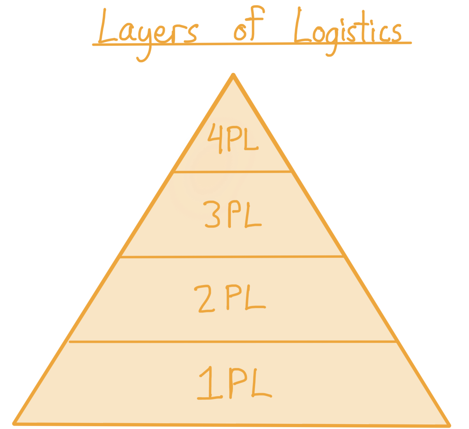 Layers of Logistics. A pyramid showing four layers, starting from the bottom: 1PL, 2PL, 3PL, 4PL.