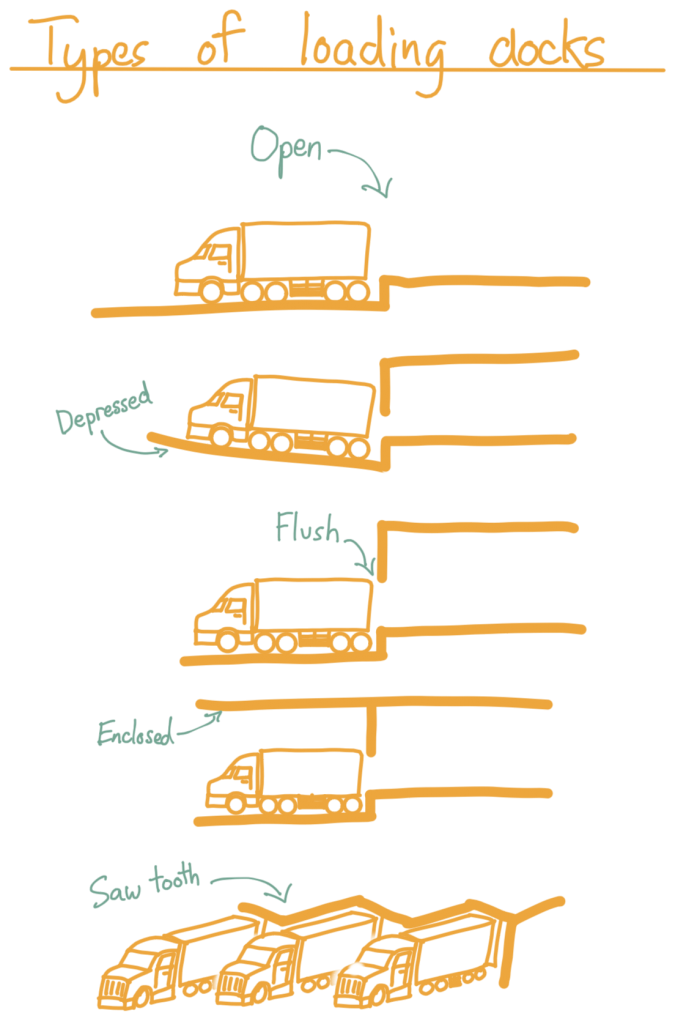 A diagram of different types of loading dock, in order: Open, Depressed, Flush, Enclosed, and Saw tooth