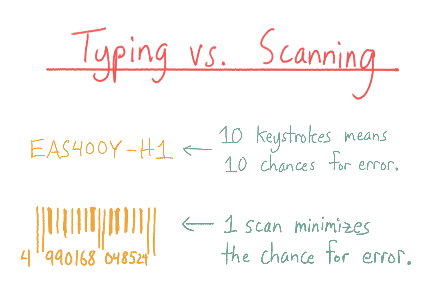Inventory control: typing vs scanning. 10 keystrokes means 10 chances for error, while 1 scan minimizes the chance for errors.