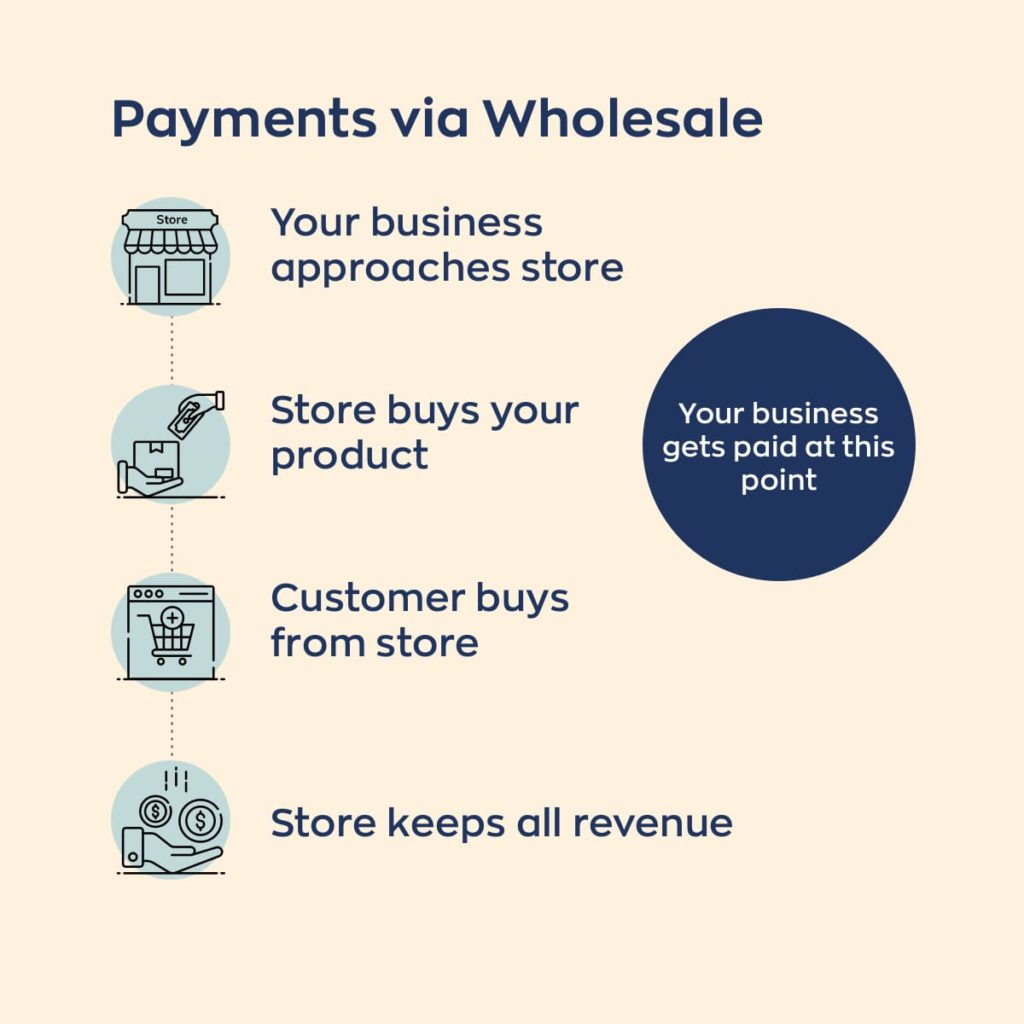 A diagram describing payments for wholesale