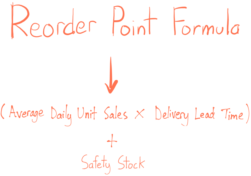 reorder point formula equals open parentheses average daily unit sales times delivery lead time close parentheses plus safety stock