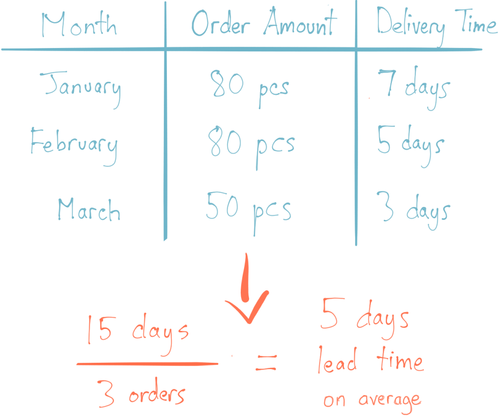15 days total delivery time / 3 orders total = 5 days lead time on average