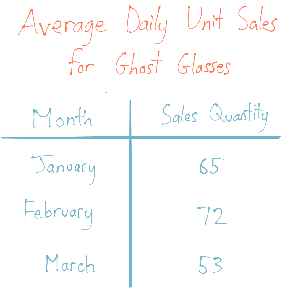 Table of Average Daily unit sales for ghost glasses. January Sales: 65, February Sales: 72, March Sales: 53