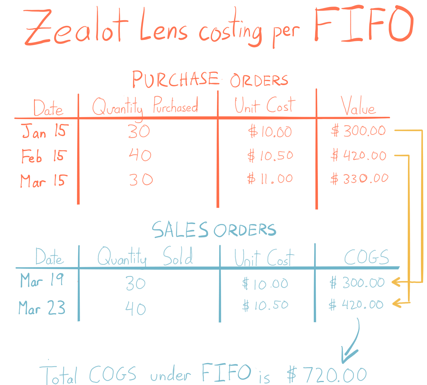 This tables highlights how the FIFO method affects cost. There are a series of purchase orders on top and a series of sales orders on the bottom. Arrows connect the first purchase order to the first sales order, and the second purchase order to the second sales order. The COGS for both sales is $720.