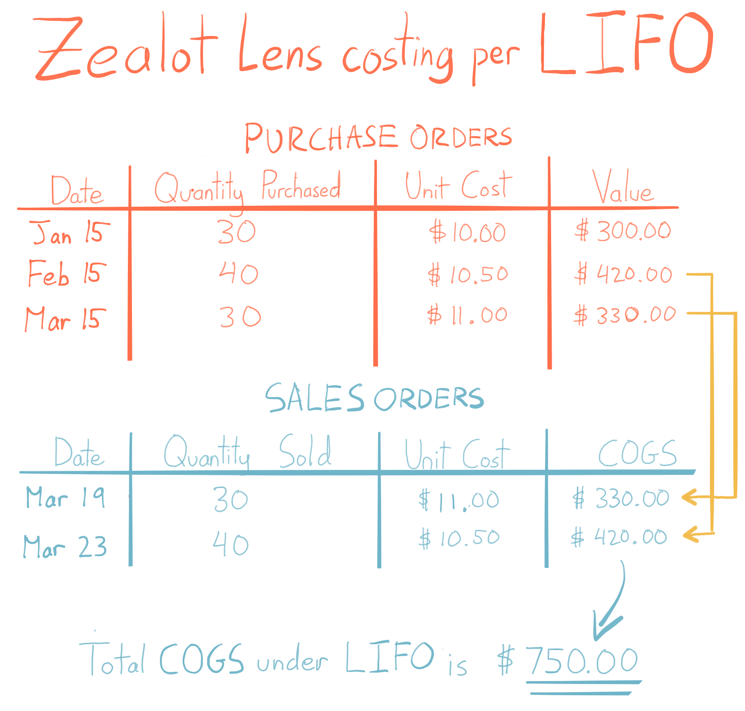 This table highlights how the FIFO method affects cost. There are a series of purchase orders on top and a series of sales orders on the bottom. Arrows connect the most recent purchase order to the first sales order, and the second purchase order to the second sales order. The COGS for both sales is $750, which is higher than the $720 in the FIFO table.