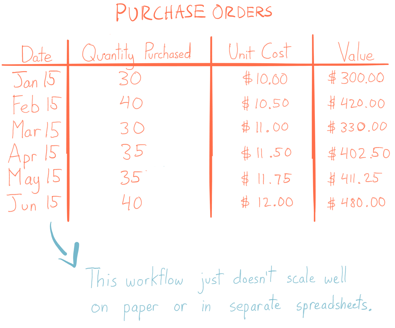 This table contains six purchase orders and demonstrates how tracking cost in separate tables does not scale well as a workflow, since the table could grow very large very quickly.