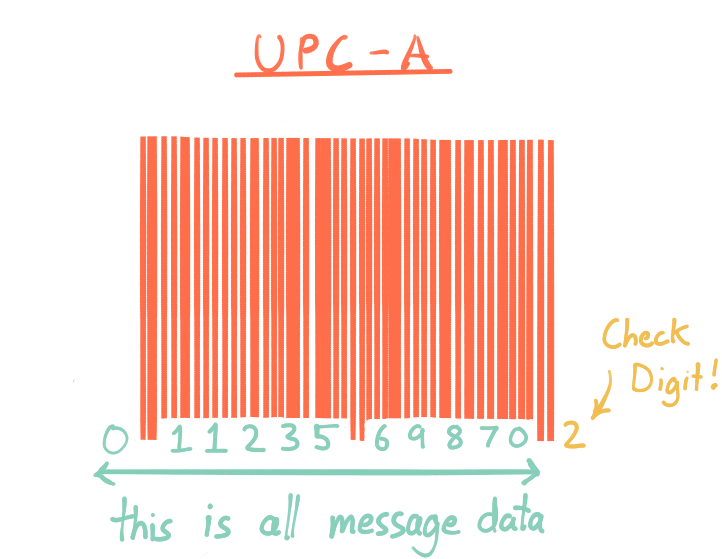 UPC-A includes 11 digits with message data, and a 12th check digit