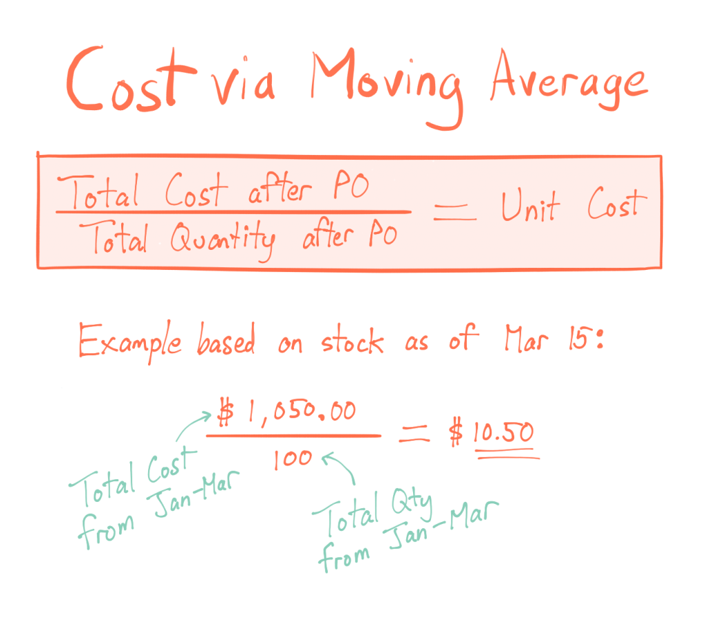 Calculating cost with the moving average formula is Total Cost after PO divided by Total Quantity after PO equals Unit Cost