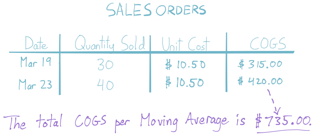 Given a quantity sold of 70 and unit costs of $10.50, the total COGS per the Moving Average Formula is $735.00