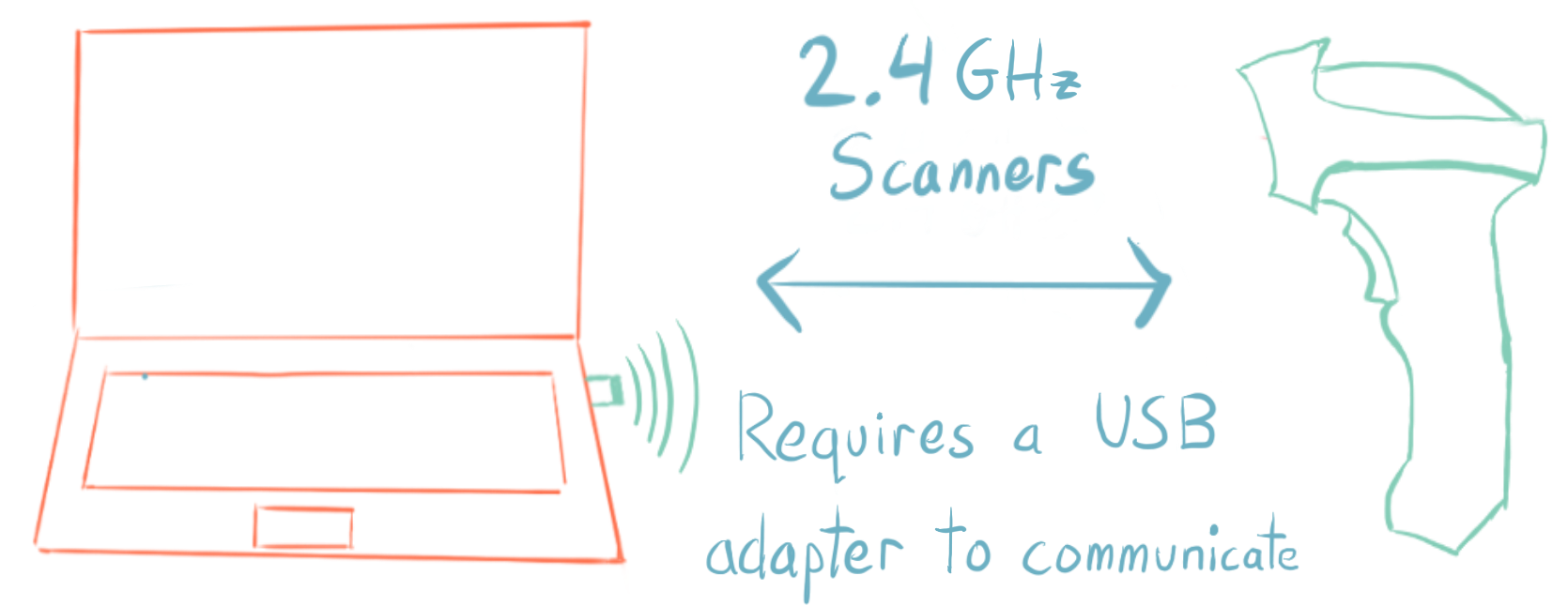 2.4 GHz Price Scanners require a USB adapter to communicate