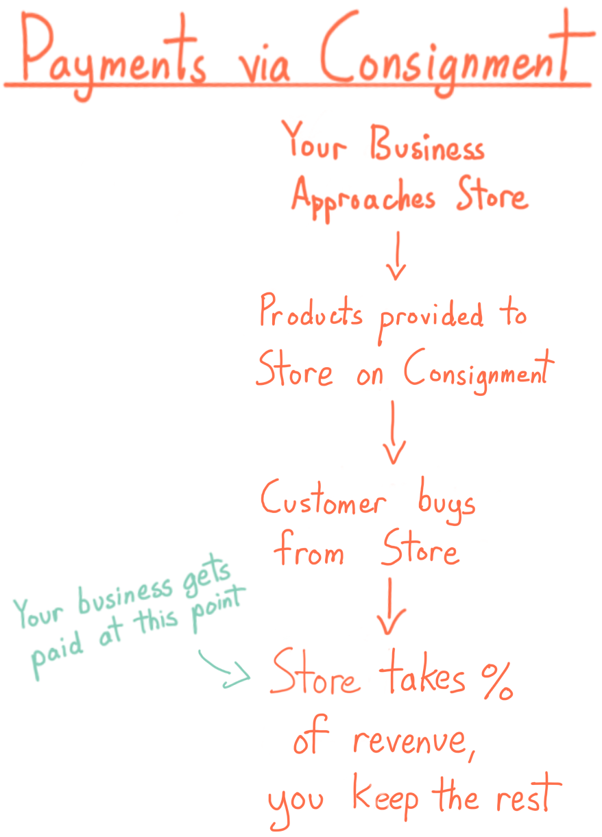 Payments via consignment: your business approaches store, products provided to store on consignment, customer buys from store, store takes % of revenue, you keep the rest (you get paid at this point)