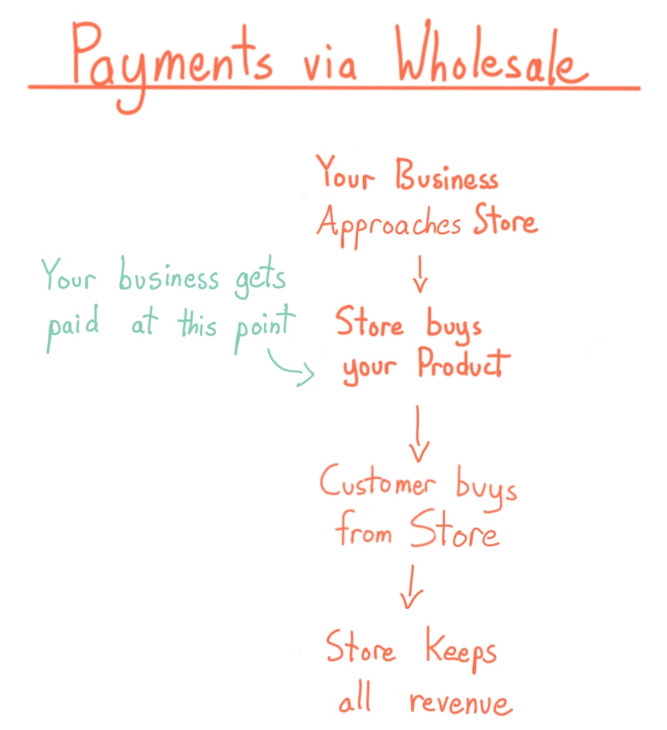 Payments via wholesale: your business approaches store, store buys your product (you get paid at this point), customer buys from store, store keeps all revenue