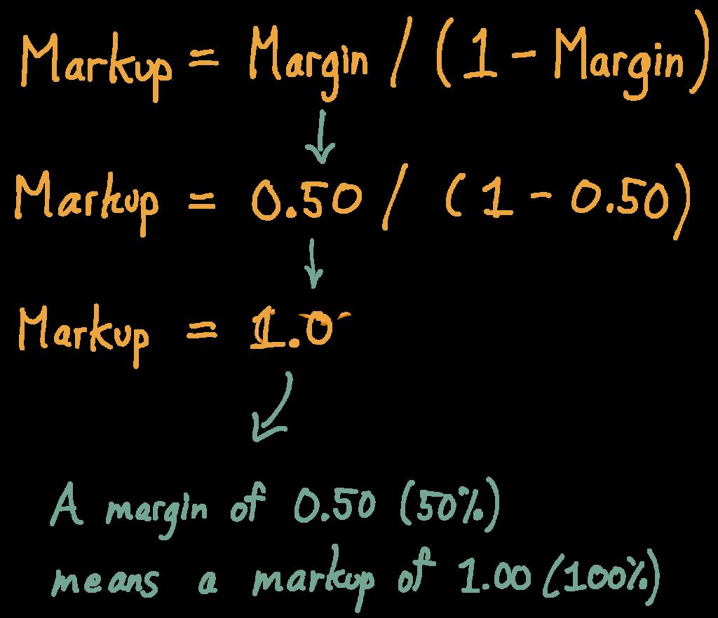 Given Markup = Margin / (1 - Margin), then a Margin of 0.50 (50%) equals a markup of 1.00 (100%)