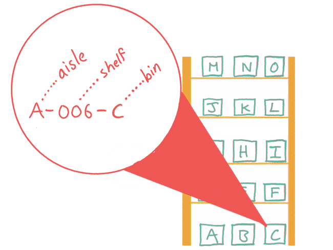 Diagram explaining that A-006-C corresponds to aisle A, shelf 006, and Bin C in a warehouse.