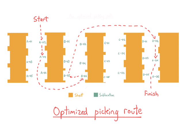 Diagram of an optimized warehouse route that takes you through each aisle only once, to save on time.