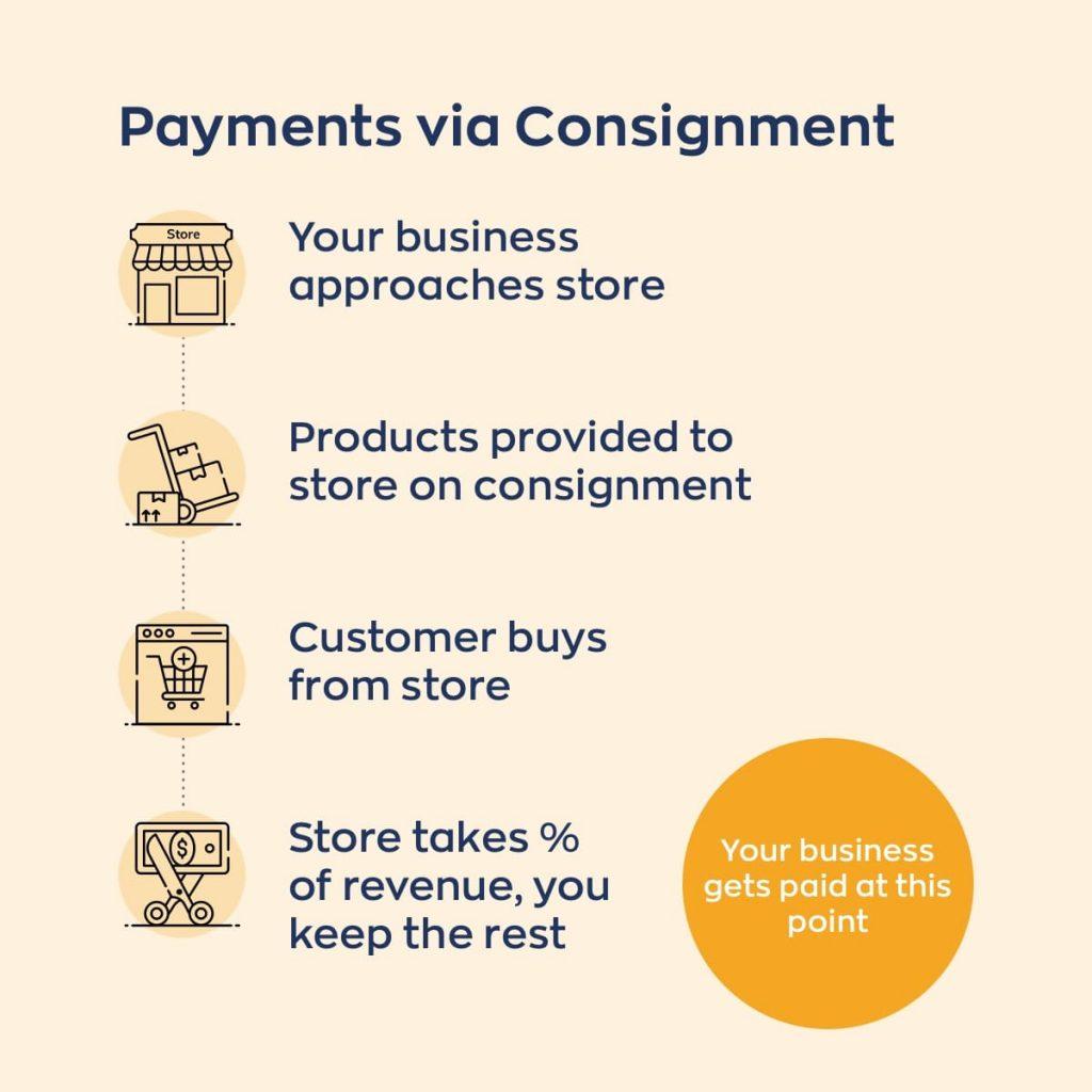 A diagram describing payments for consignment inventory