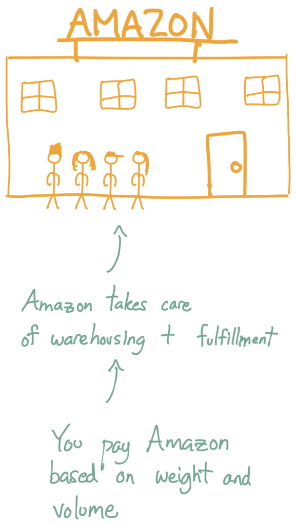 A drawing of a warehouse + staff. Amazon takes care of the warehouse + fulfillment and you pay Amazon based on weight and volume.
