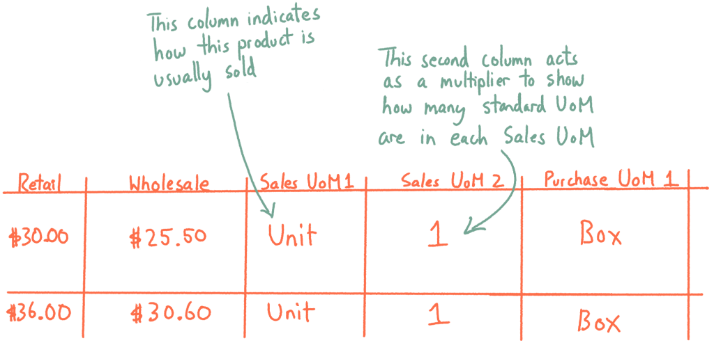 A drawing of a product list spreadsheet with columns for Sales and Purchasing UoM