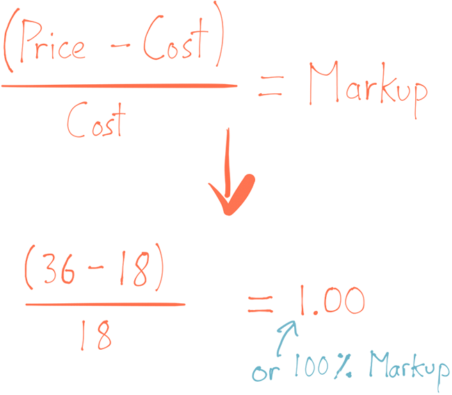 Markup formula calculation: Price of 36- Cost of 18 / Cost of 18 = 1.00, or 100% markup