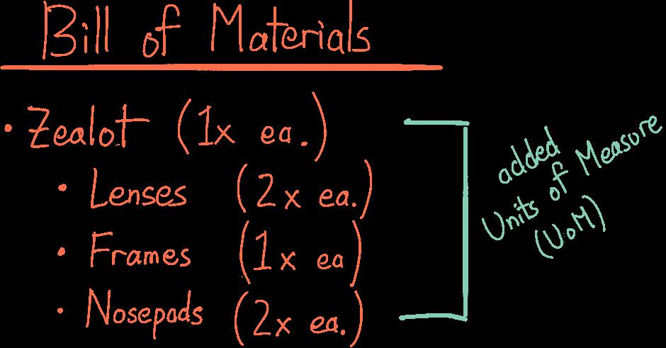 Bill of Materials for 1x Zealot: Lenses 2x each, Frames 1x each, Nosepads 2x each