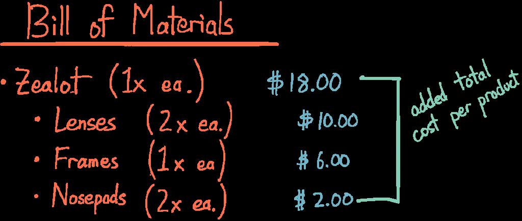 Bill of materials for 1x Zealot ($18): Lenses 2x each ($10), Frames 1x each ($6), nosepads 2x each ($2)