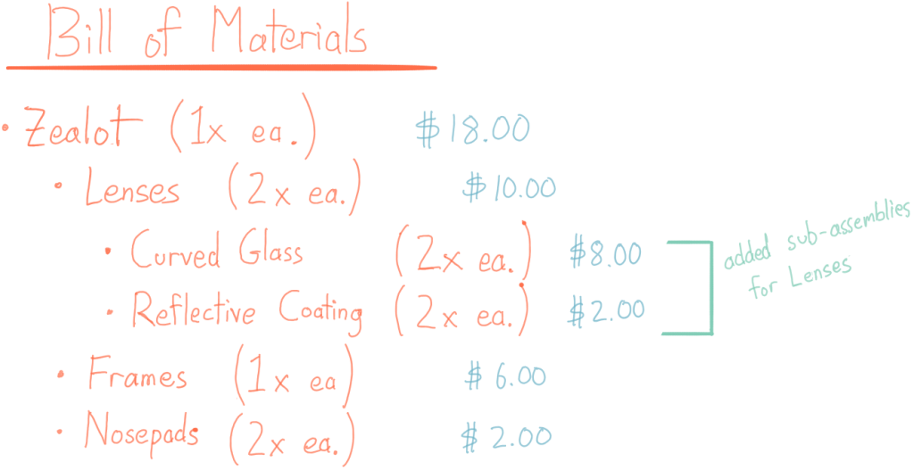 Bill of materials for 1x Zealot ($18): Lenses 2x each ($10), start sub assembly curved glass 2x each ($8), reflective coating 2x each ($2) end subassembly, Frames 1x each ($6), nosepads 2x each ($2)