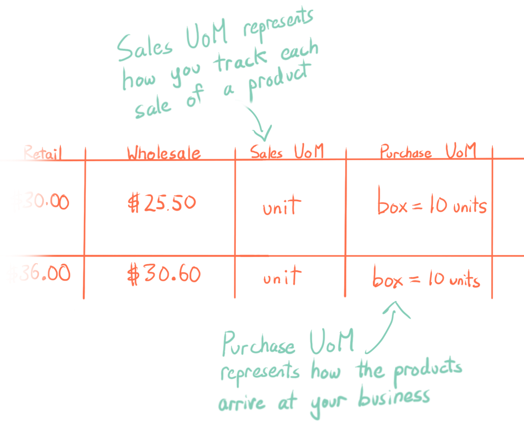 Sales UoM represents how you track each sale of a product; Purchase UoM represents how the products arrive at your business