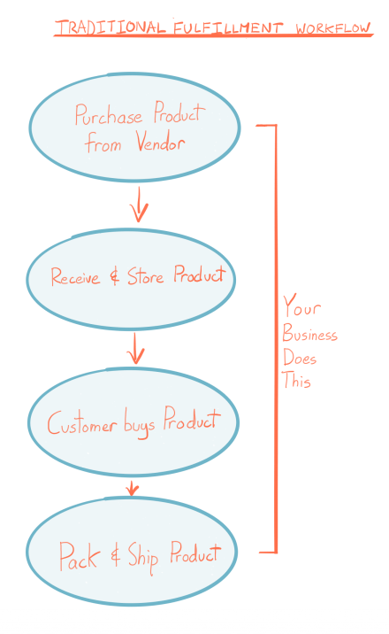 Traditional Fulfillment workflow: purchase product from vendor, receive store product, customer buys product, pack and ship product. Your business does all of that.