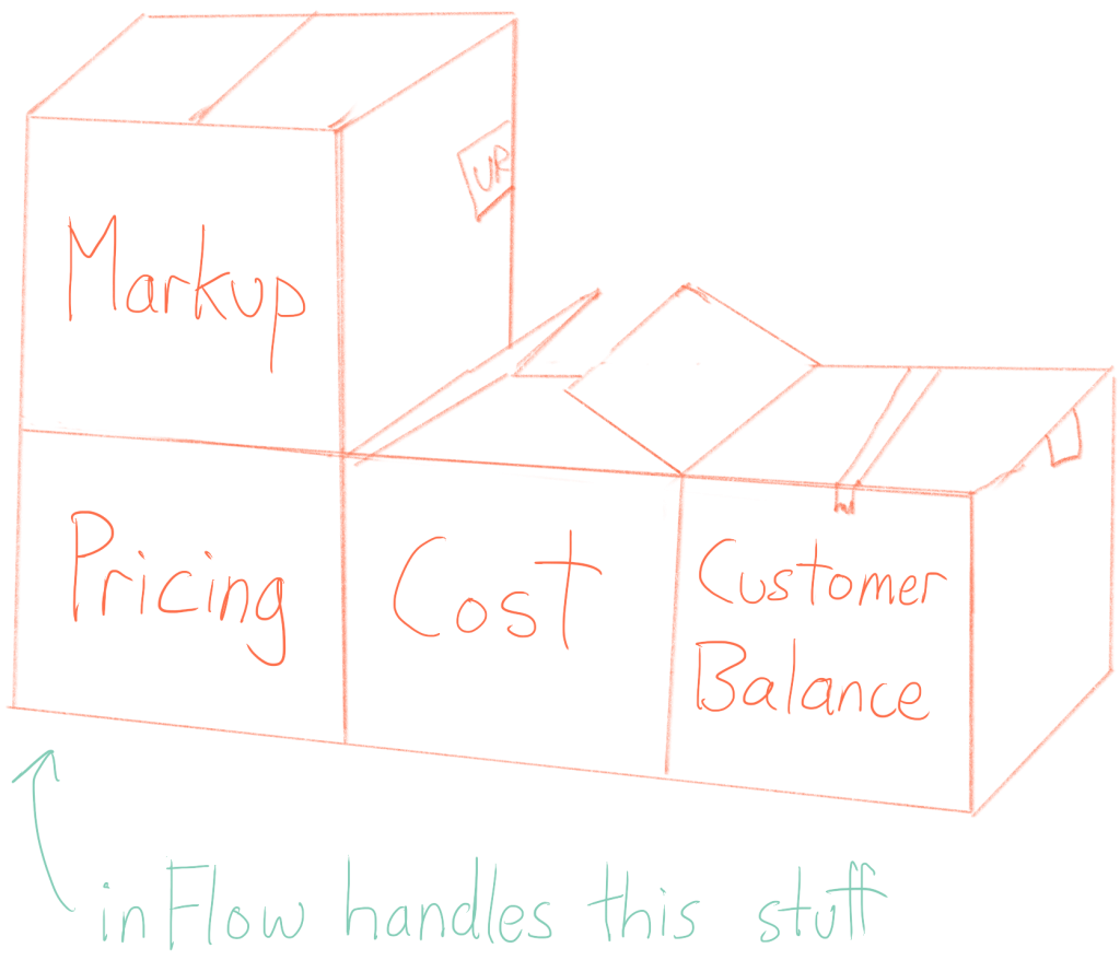 inFlow handles stuff like markup, pricing, cost, and customer balances
